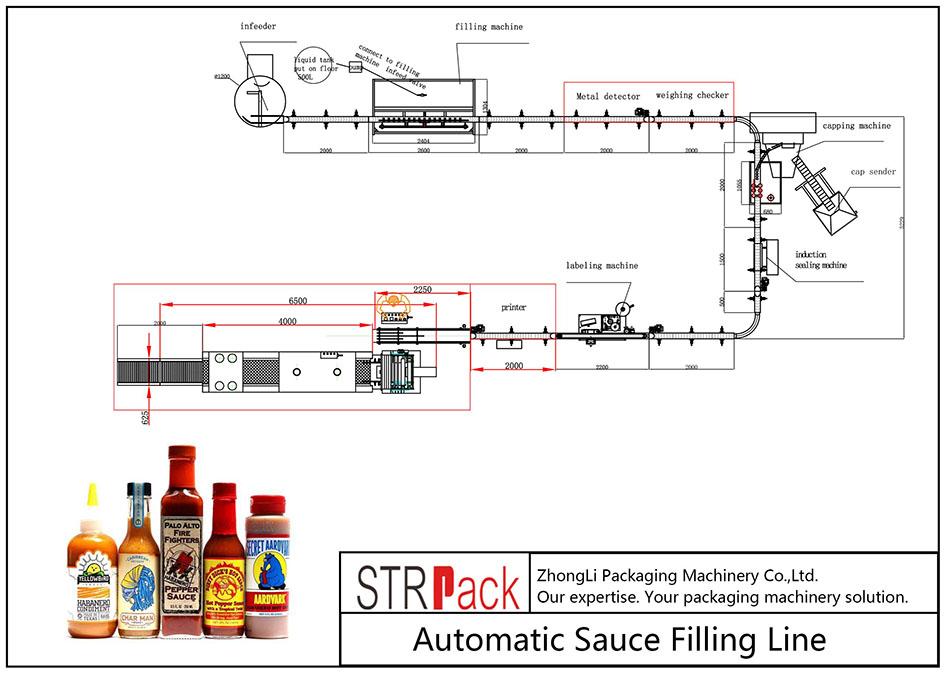 Автоматична линия за пълнене на сос